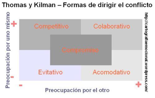 Thomas Kilman